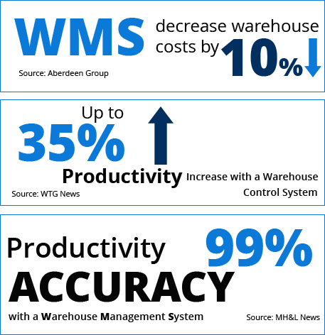 Guided Warehouse Management System for one of the largest providers
